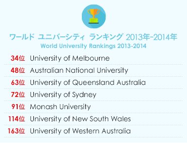 QS ワールドユニバーシティランキング 2014年-2015年 QS World University Rankings 2014-2015 25位 The Australian National University 33位 The University of Melbourne 37位 The University of Sydney 43位 The University of Queensland 48位 The University of New South Wales 70位 Monash University 89位 The University of Western Australia 100位 The University of Adelaide