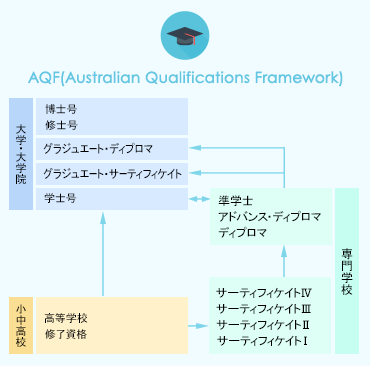 AQF(Australian Qualifications Framework)