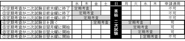 英 検 二 次 試験