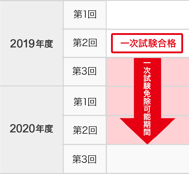 英検を受験される方へ | 英検 | 公益財団法人 日本英語検定協会