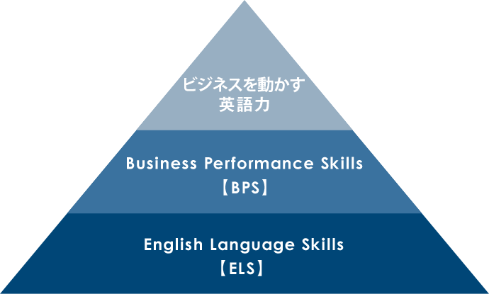 心を動かす英語力 Business Performance Skills 【BPS】English Language Skills 【ELS】
