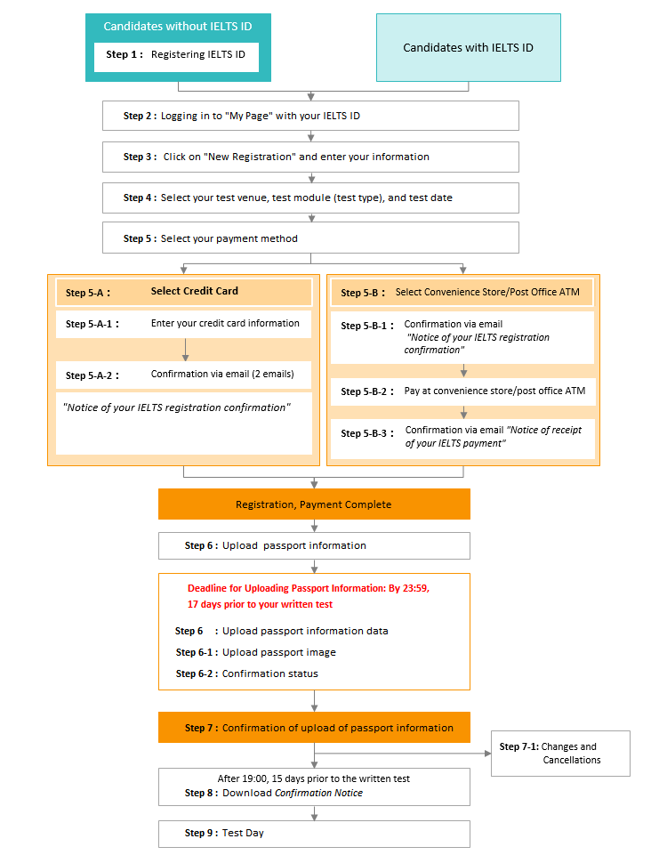 Registration   IELTS   Eiken Foundation of Japan