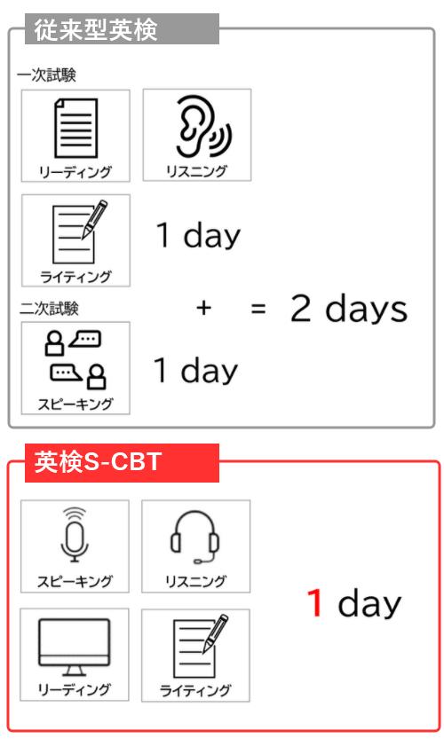 英検S-CBT」トップ| 毎週土日、どなたでも、いつでも、1日4技能測定 ...