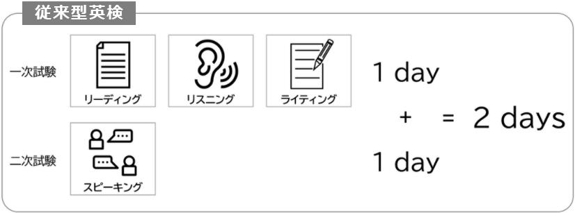 S 1day cbt 検 英 英検CBT®︎受験体験記① 準2級に申し込んでみた!メリット紹介